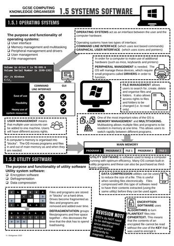 GCSE Computing Knowledge Organiser 1.5