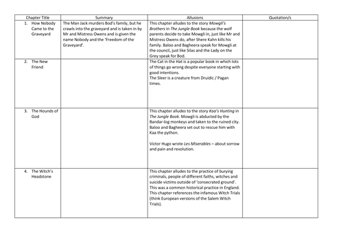 The Graveyard Book Summary And Allusions Table Teaching
