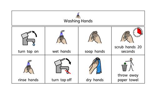 Handwashing Visual Support (Widgit)