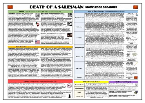 Death of A Salesman Knowledge Organiser!