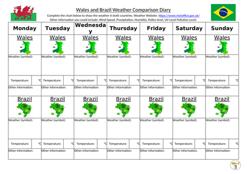 Weather Comparison Weekly Chart (Wales and Brazil)