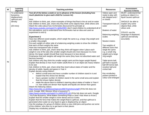 Buoyancy KS2 Lesson Plan, Key Vocabulary Posters, Information Text, Questions & Mini-investigations