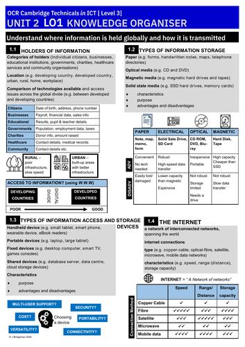 OCR ICT L3 Unit 2 Knowledge Organisers