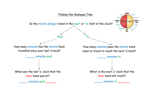 Finding the time - step by step guidance sheet