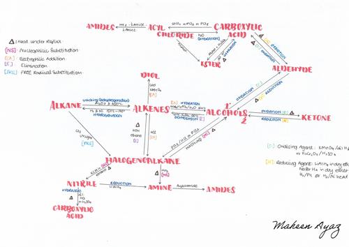 Conversion Mind Map Chemistry
