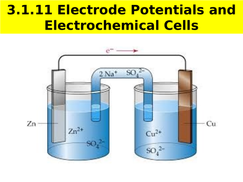 AQA A-level Chemistry Electrode Potentials