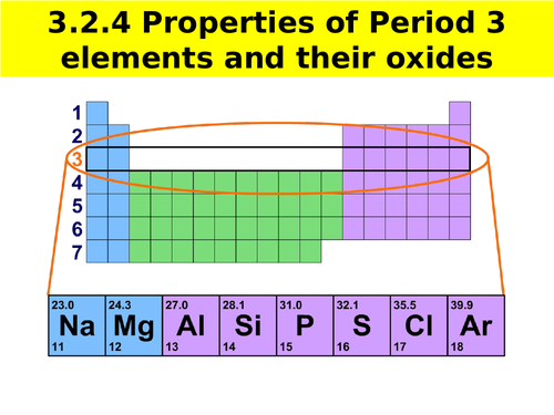 AQA A-level Chemistry  Periodicity