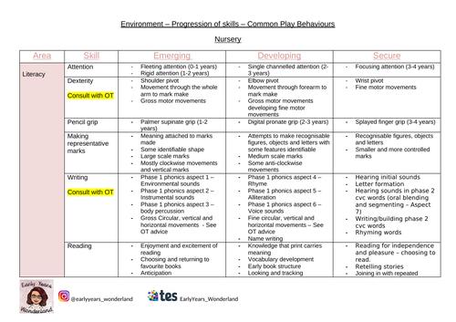 EYFS Skill Progression / Common Play Behaviours