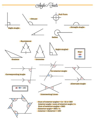 GCSE Angle Facts Summary Sheet