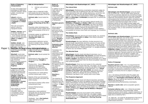 Statutory Interpretation Law Knowledge Organiser and Revision Resource for A Level Law