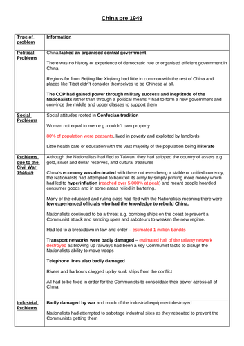 A* Theme 1 Mao's China Revision Notes (Edexcel A Level History)