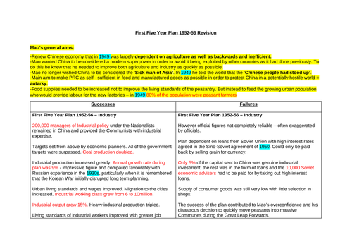 A* Theme 2 Mao's China Revision Notes (Edexcel A Level History)