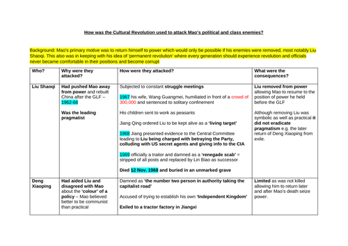 A* Theme 3 Mao's China Revision Notes (Edexcel A Level History)