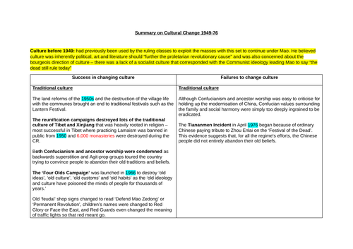 A* Theme 4 Mao's China Revision Notes (Edexcel A Level History)