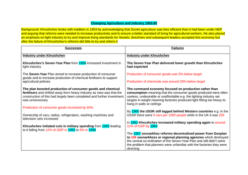 A* Theme 2 Russia 1917-1991 Revision Notes (Edexcel A Level History)
