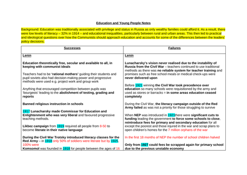 A* Theme 4 Russia 1917-1991 Revision Notes (Edexcel A Level History)