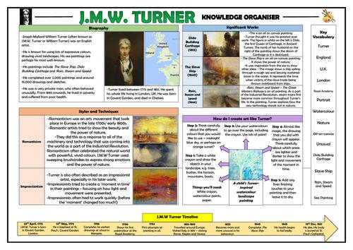 JMW Turner KS1 Knowledge Organiser!