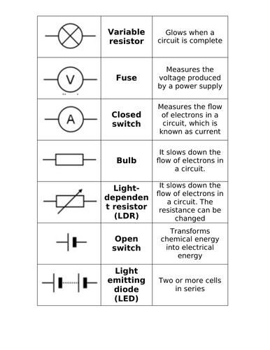 BTEC level 3 Applied science Unit 3 Electricity set of lessons