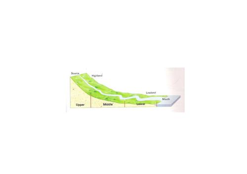 River landforms OCR A GCSE