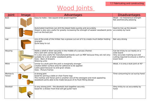 EDEXCEL GCSE Timbers - 7.7 Equipment & Processes used to make prototypes WOOD JOINTS