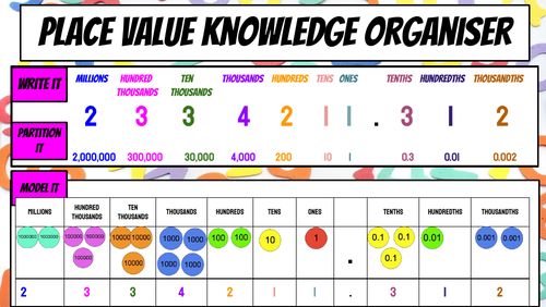 Place Value Knowledge Organiser
