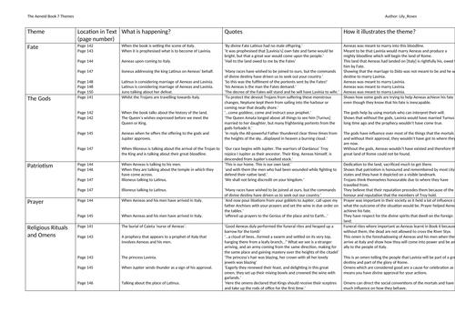 The Aeneid: Book 7 Theme Chart