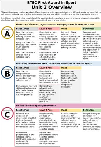 Level 2 BTEC Sport: Unit 2 Overview