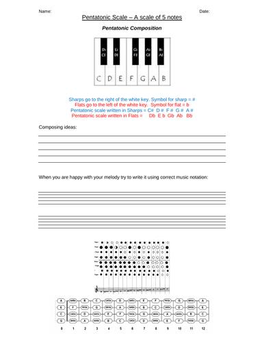Composing using SCALES - pentatonic Worksheet