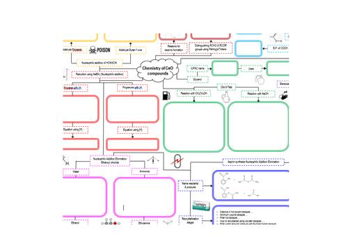 Year 13 AQA C=O Chemistry Mindmap