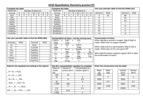 AQA GCSE Combined Chemistry C3 (Quantitative Chem) review questions