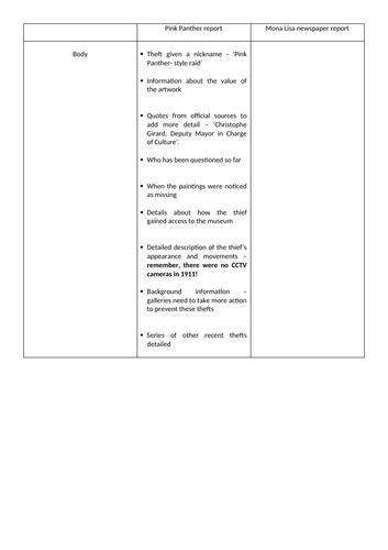 Art theft newspaper report writing unit - 8 lessons