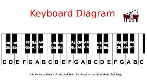 piano keyboard diagram - powerpoint