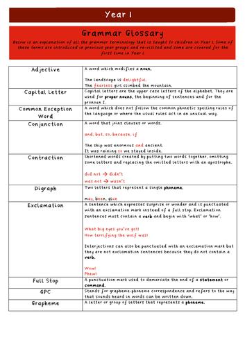 Y1 Grammar Glossary