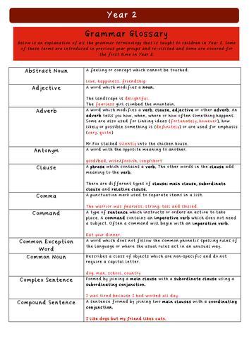 Year 2 Grammar Glossary
