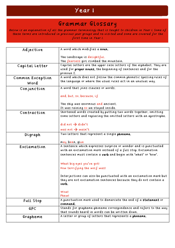 Grammar Glossary Bundle