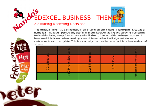 Edexcel Business - Nando's Question Menu - Theme 2 - 2.2 Suitable for in class and home learning.