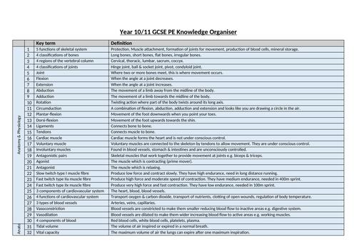 GCSE PE Knowledge Organiser (Full Course)