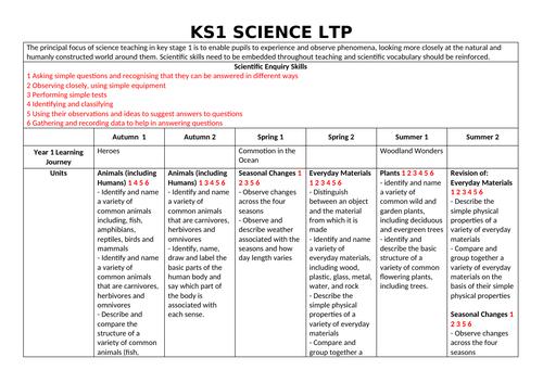 KS1 Science Long Term Plan