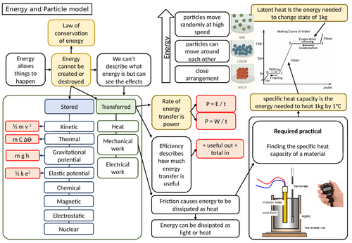 Energy and particle model map