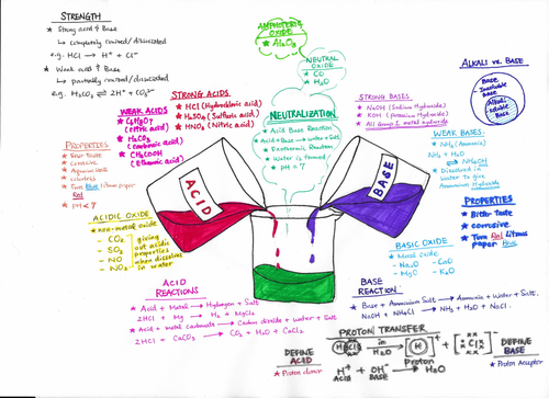 IGCSE CIE Chemistry Acids and Bases Visual Notes