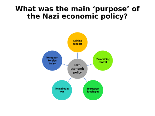 Purpose of the Nazi Economic Policy (Edexcel)