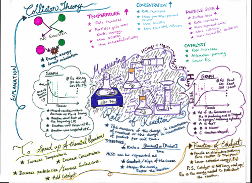 IGCSE CIE Chemistry Rate of Reaction Visual Notes