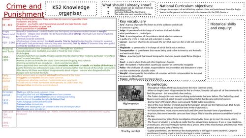 KS2 history Knowledge Organiser - Crime and Punishment
