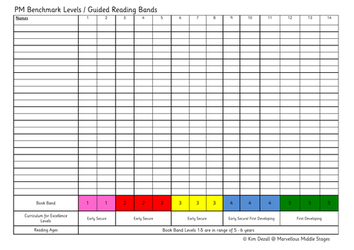 PM Benchmark and Guided Reading Band Record