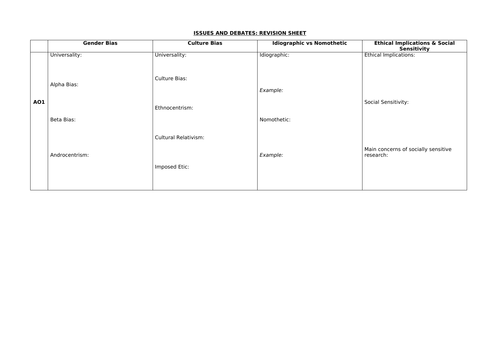 AQA Psychology Issues and Debates A3 Revision Sheet