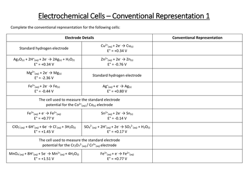 Electrochemical Cells - Conventional Representation / Cell Notation