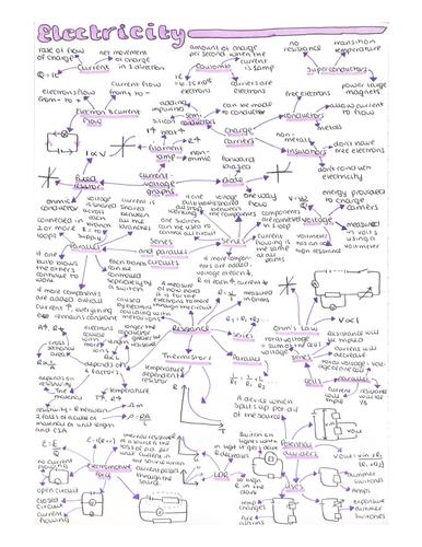 AS Physics Mindmaps Bundle