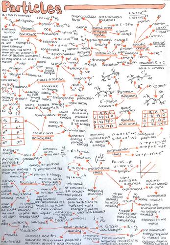 A-level Particles Mindmap