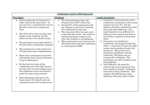 AQA Social Influence Summary Notes