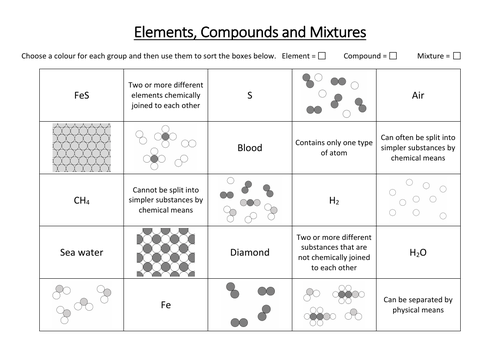 Elements, Compounds and Mixtures Sorting Activity